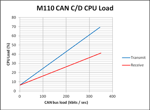 M110 CAN CPU Load.png